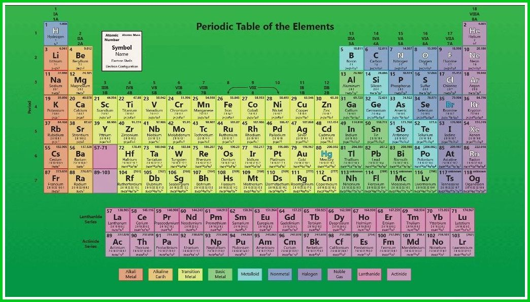 Periodic Table Wallpaper  Periodic Table Wallpaper