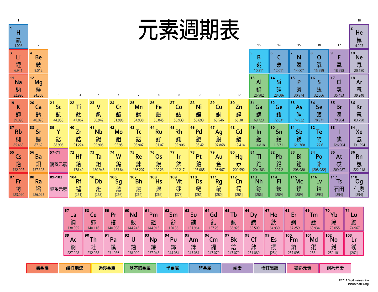 Density Pattern In Periodic Table