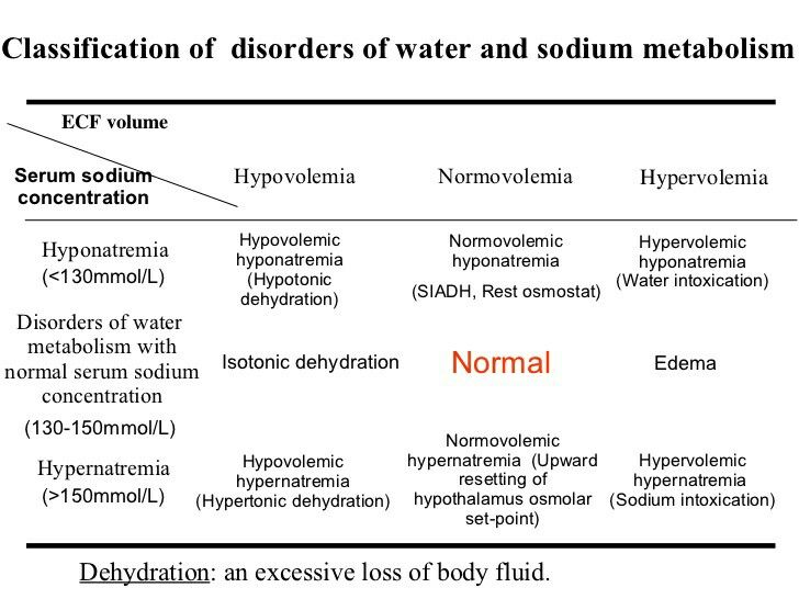 Sodium Volume Fluid And Electrolytes Electrolytes Nursing Body Fluid