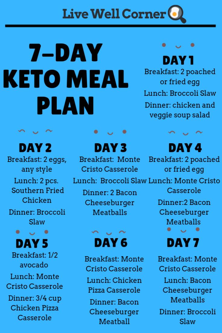 keto diet carb days