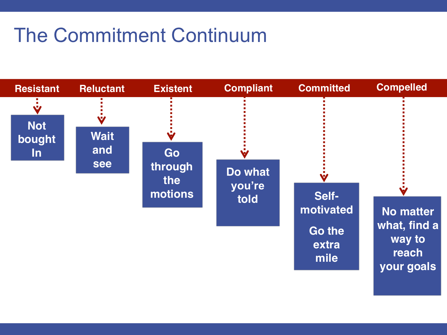 the commitment continuum