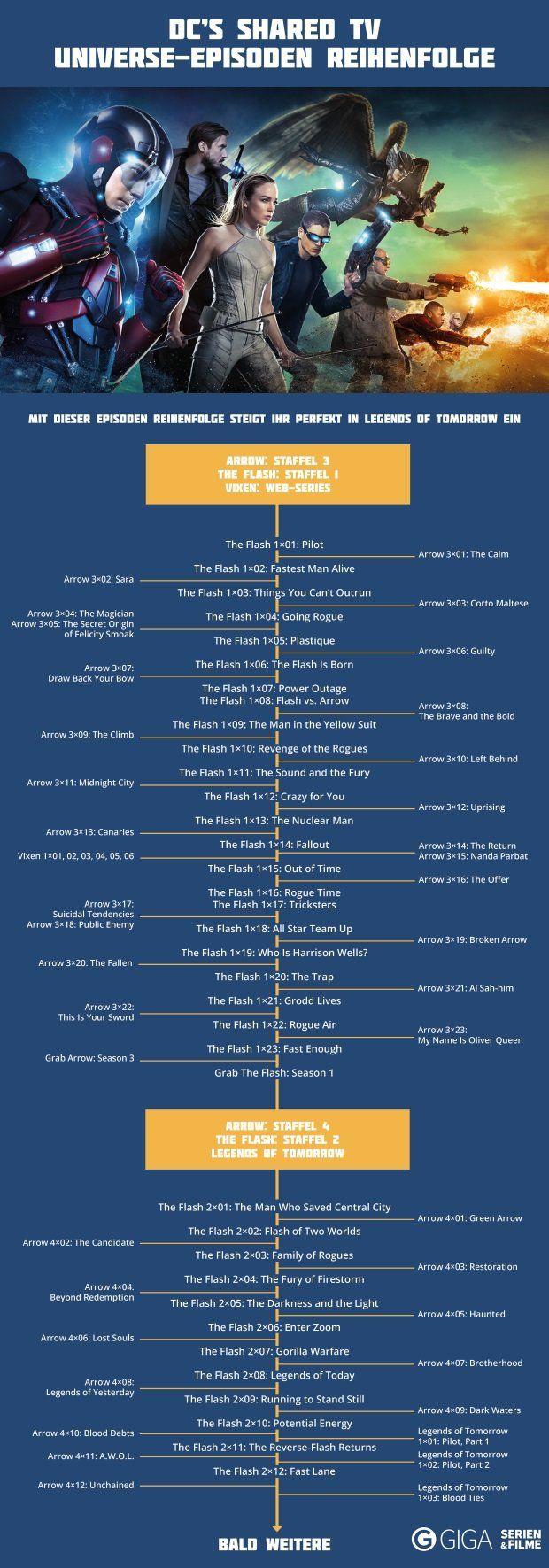 Marvel Serien Chronologisch