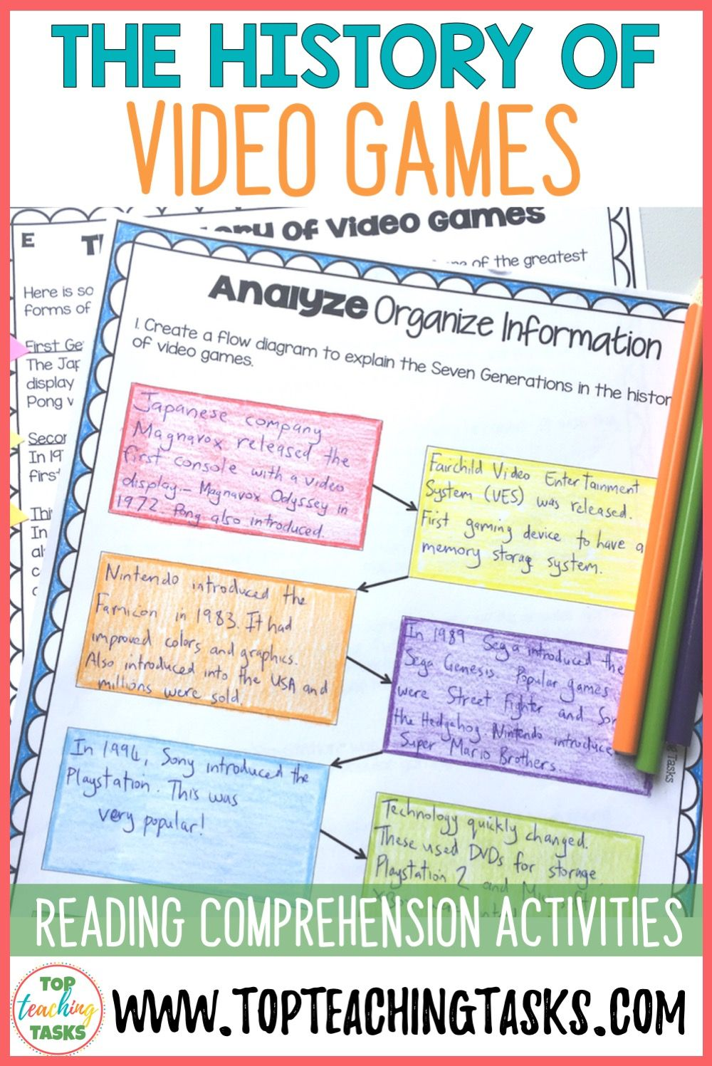 The History Of Video Games This Is A Great Product To Hook Reluctant Reader Reading Comprehension Passages Reading Comprehension Improve Reading Comprehension Guided reading lesson grade video
