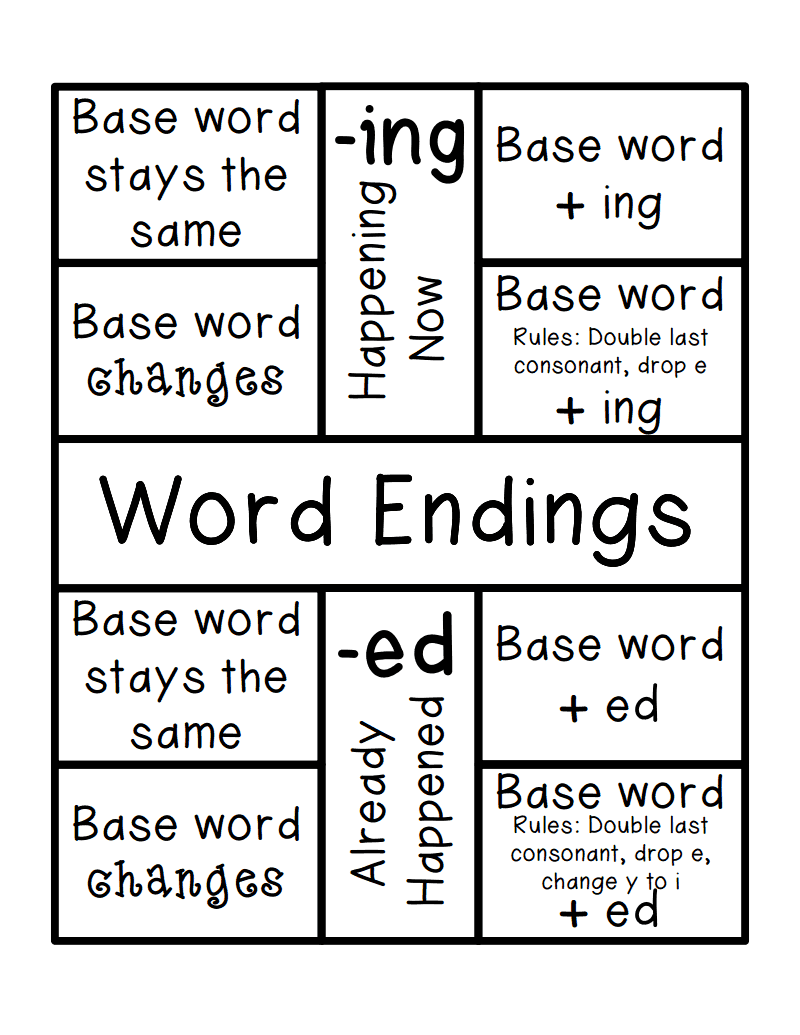 hight resolution of Word Endings (-ing and -ed) with rules foldable.pdf - Google Drive   Base  words