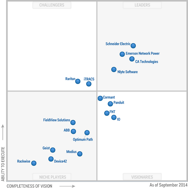 Magic Quadrant For Data Center Infrastructure Management Tools Data Center Infrastructure Data Center Innovation Management