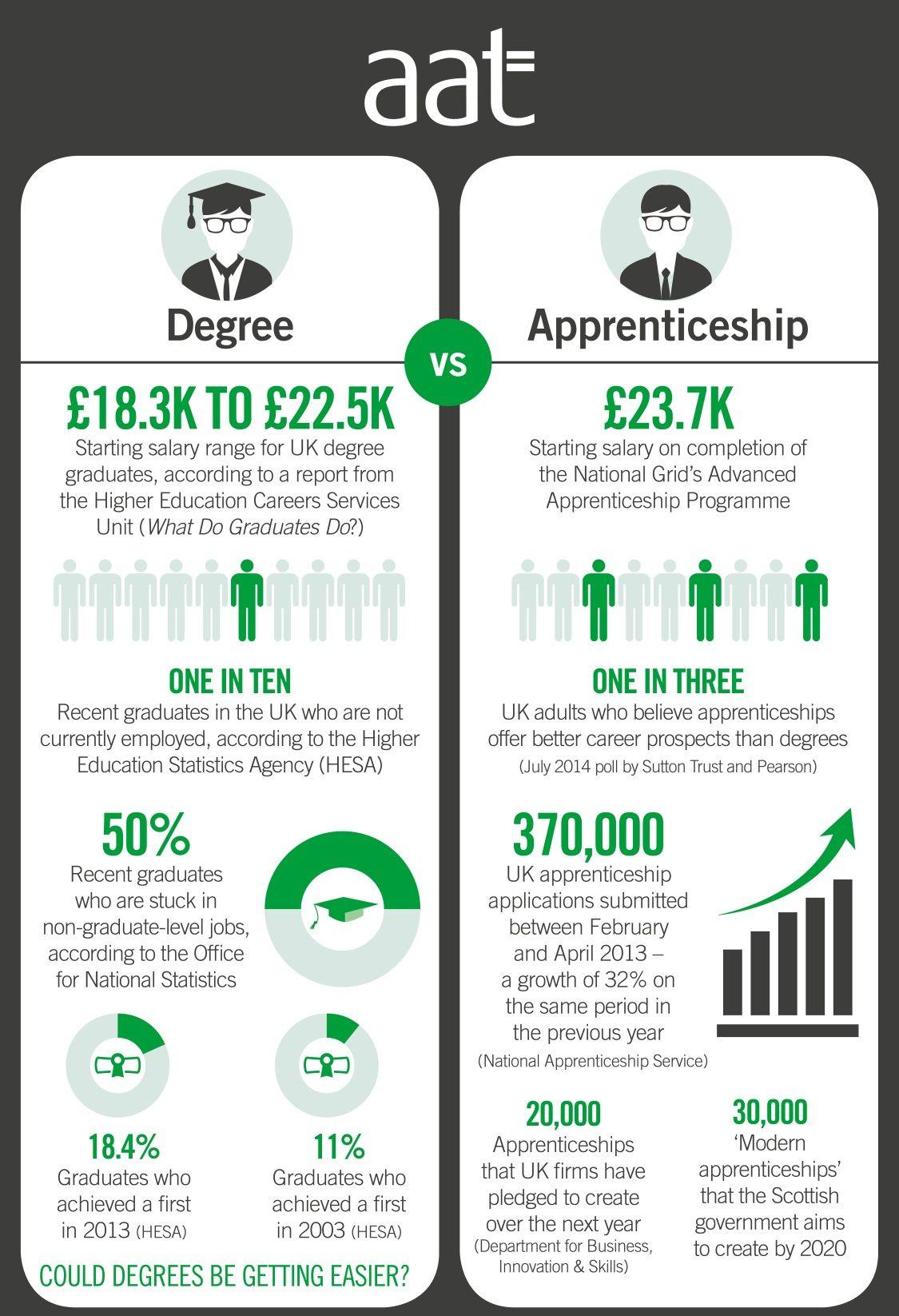 https//www.google.co.uk/search?q=apprenticeship