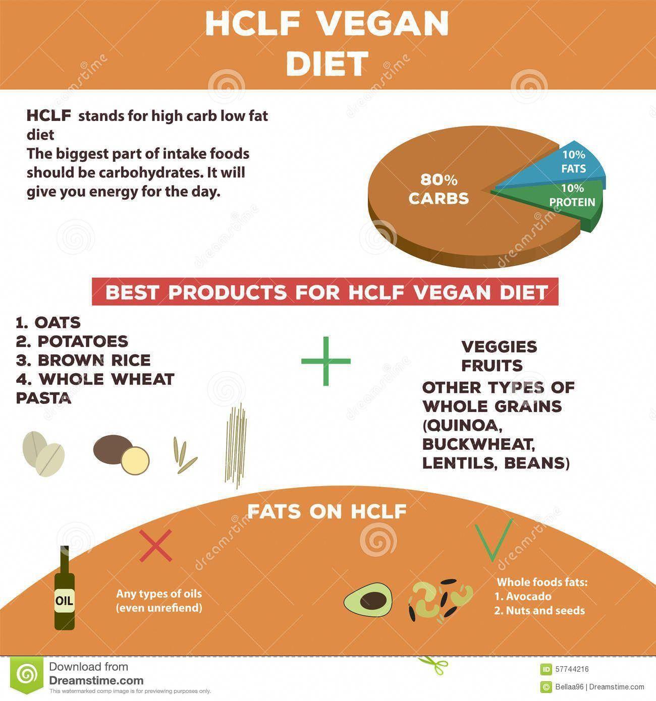 vegan high carb low fat diet plan