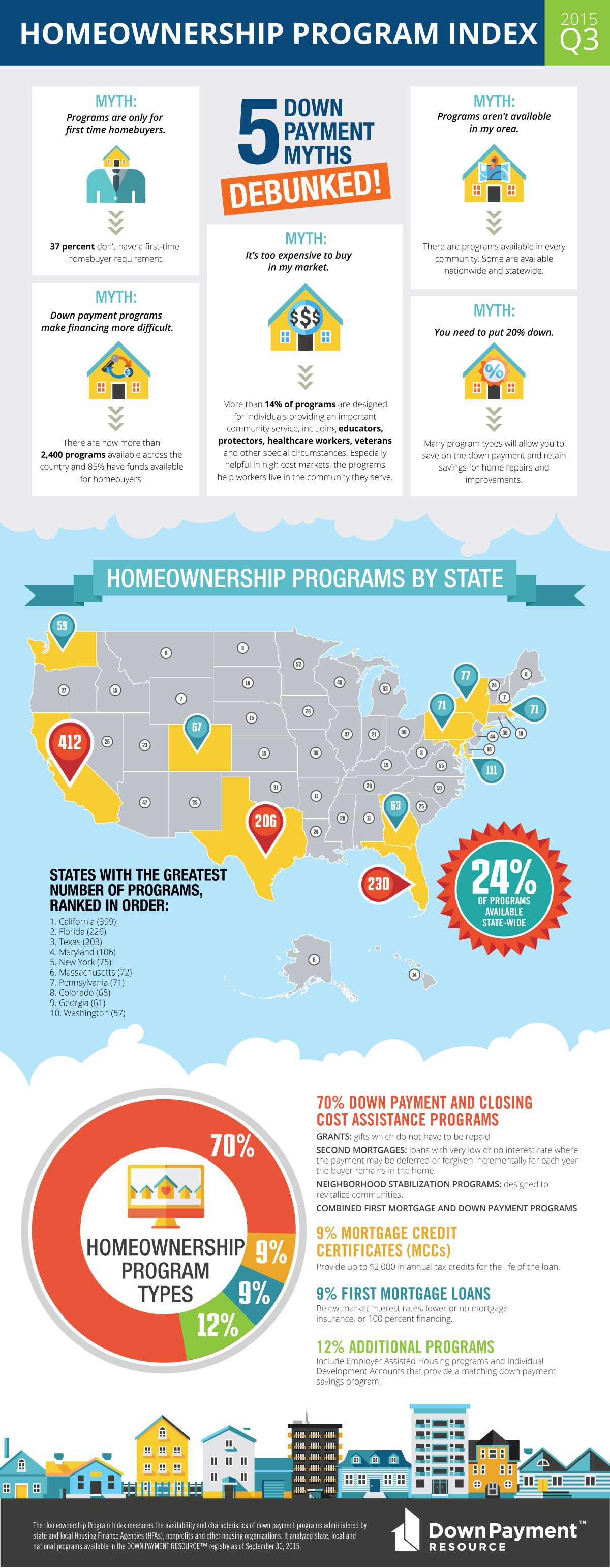 INFOGRAPHIC: Home buyer down payment assistance programs ...