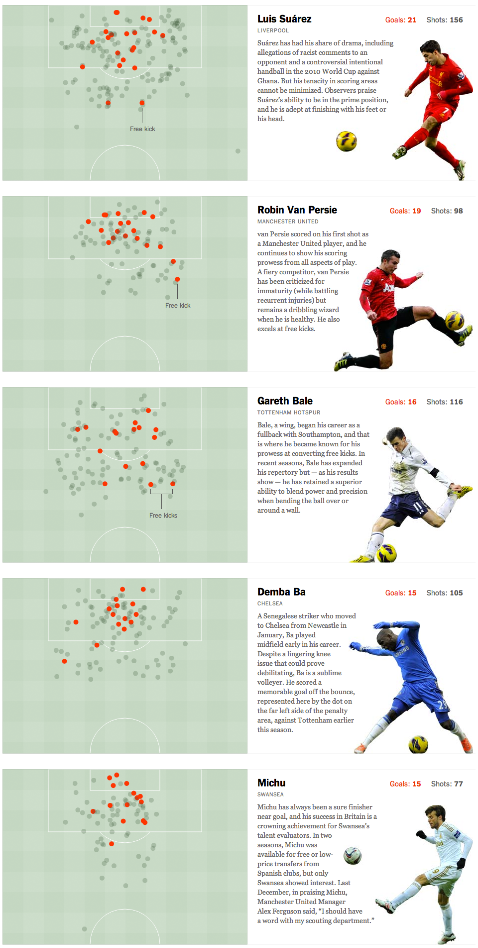Shots And Goals From The Premier League S Top Scorers This Season Tottenham Football Football Tactics Football Icon