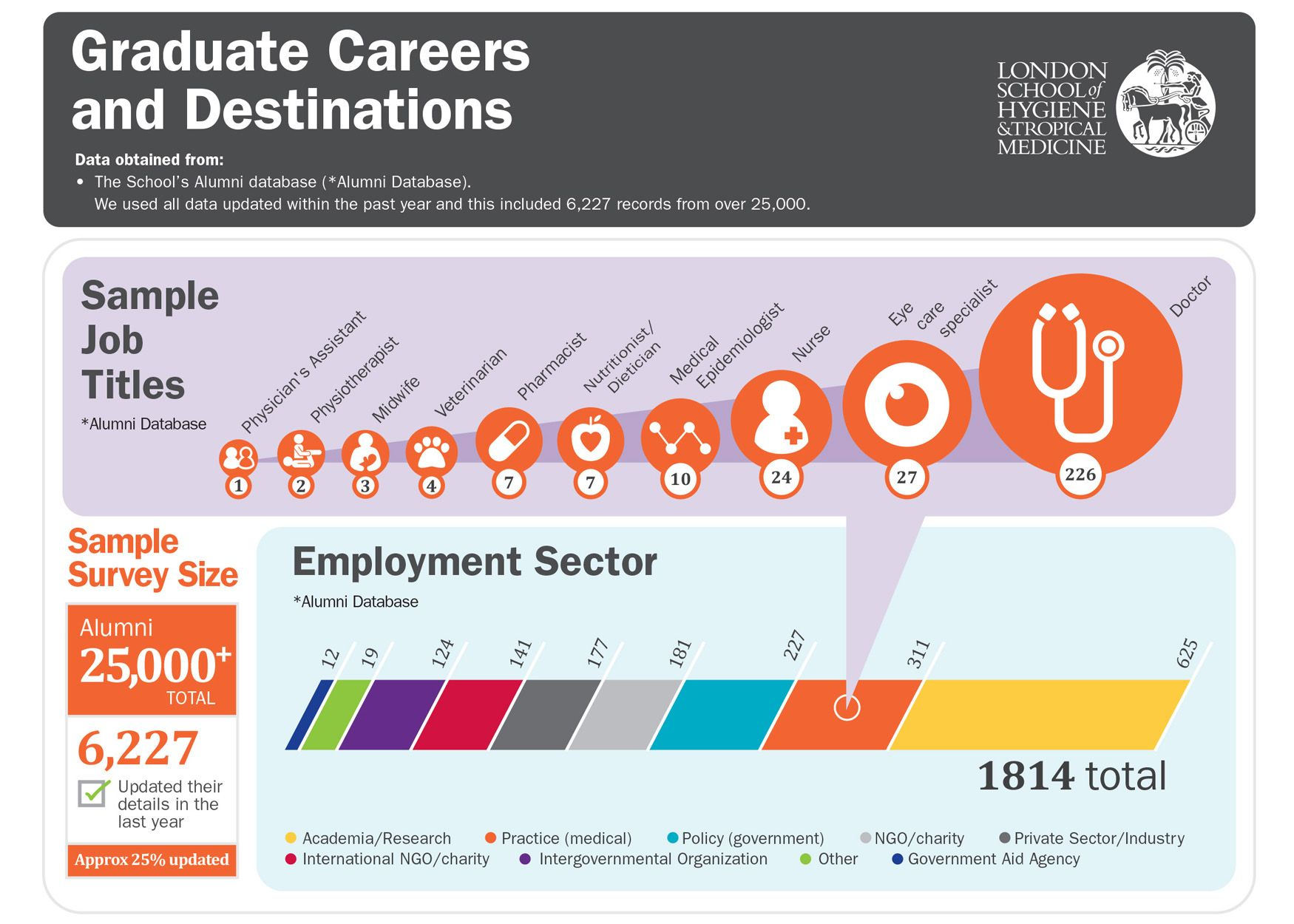 What do our graduates do? Graduation, Alumni, Medical