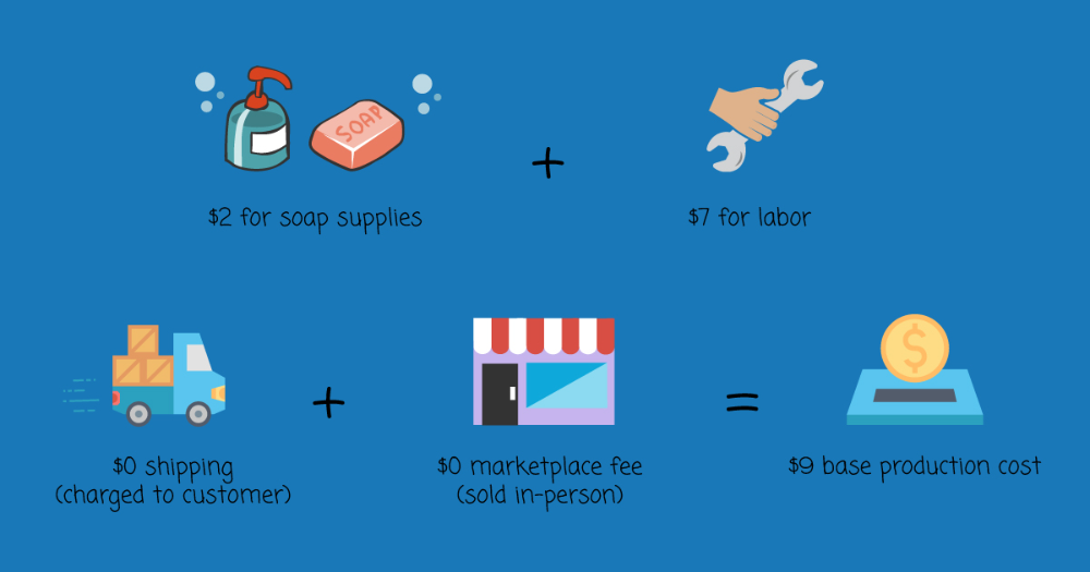 How to Price A Product [Free Calculator & Formulas