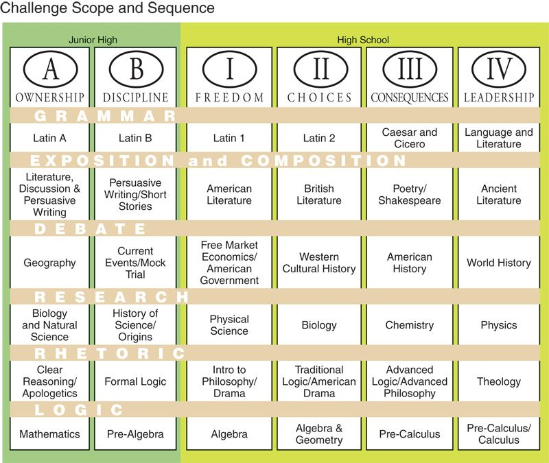 Challenges A, B, I, II, III, IV - Classical Conversations Scope and