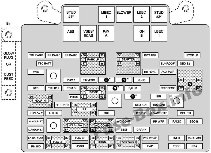 under-hood fuse box diagram: chevrolet avalanche (2003, 2004, 2005) | fuse  box, chevrolet, fuses  pinterest