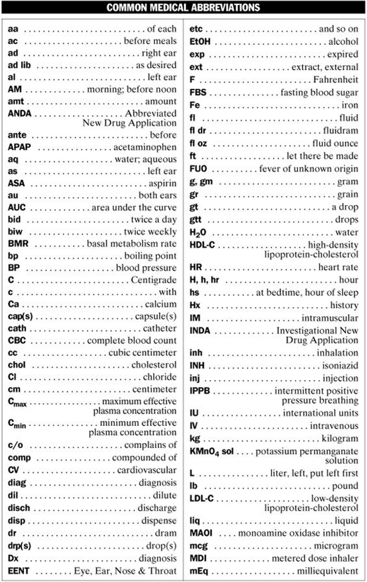 Workplace Abbreviations In English Medical Terminology Medical Coding Nursing School Tips