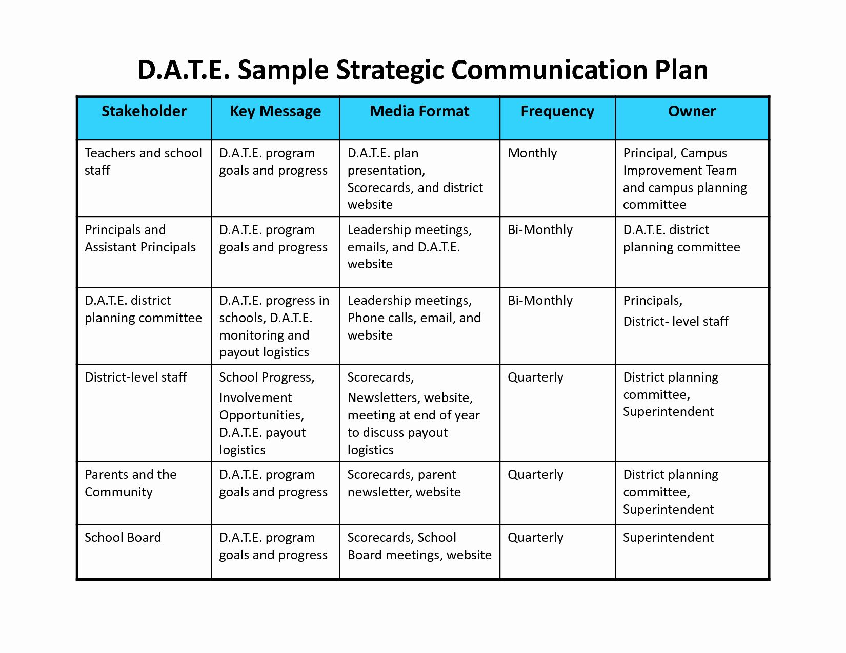 Strategic Communications Plan Template in 2020 (With