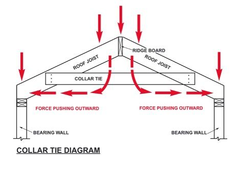 What A Metal Tie In The Roof Framing Called Google Search Roof Framing Off Grid Cabin Rafter