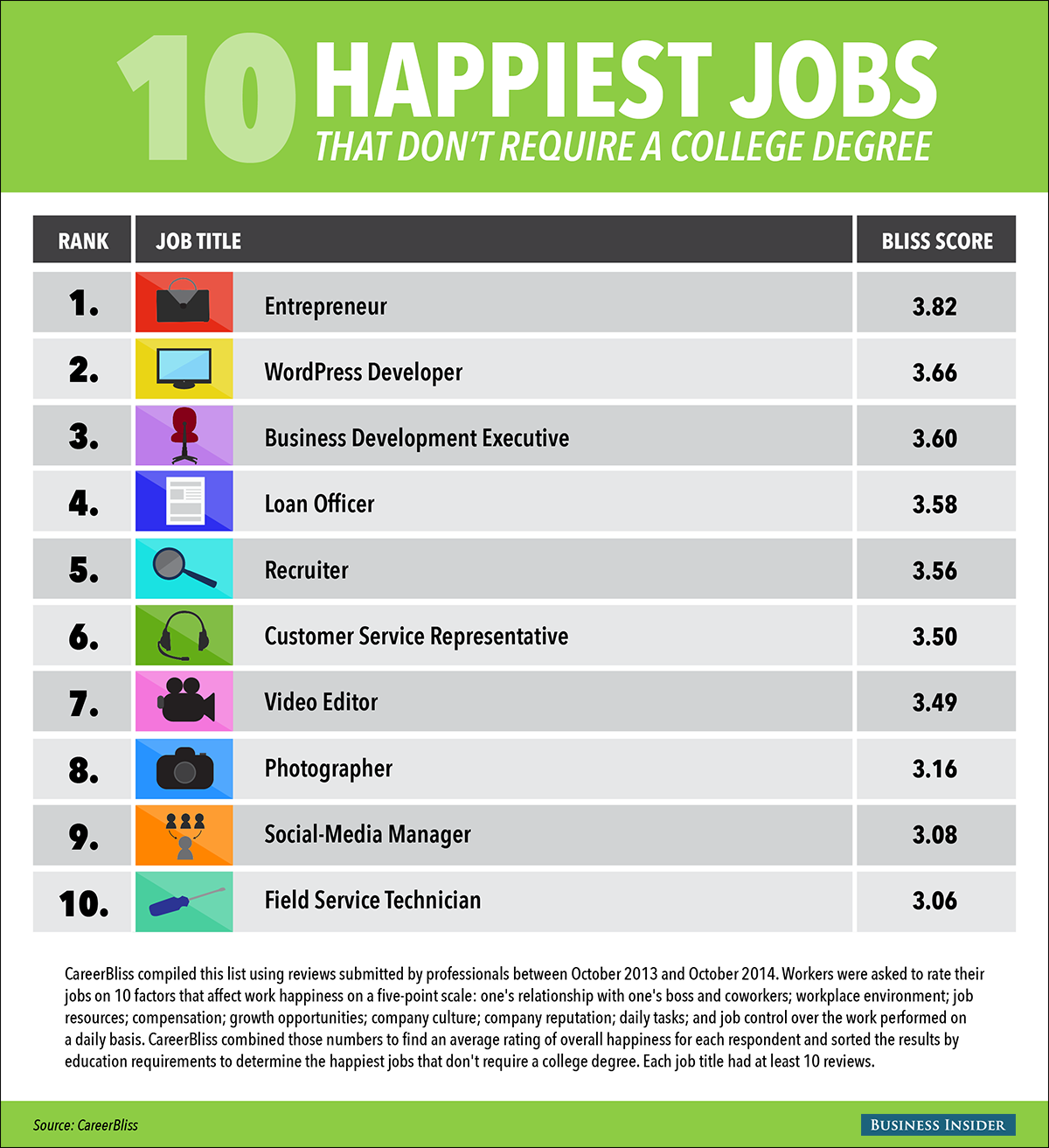 The 10 Happiest Jobs That Don T Require A College Degree College Degree Degree Jobs Business Management Degree