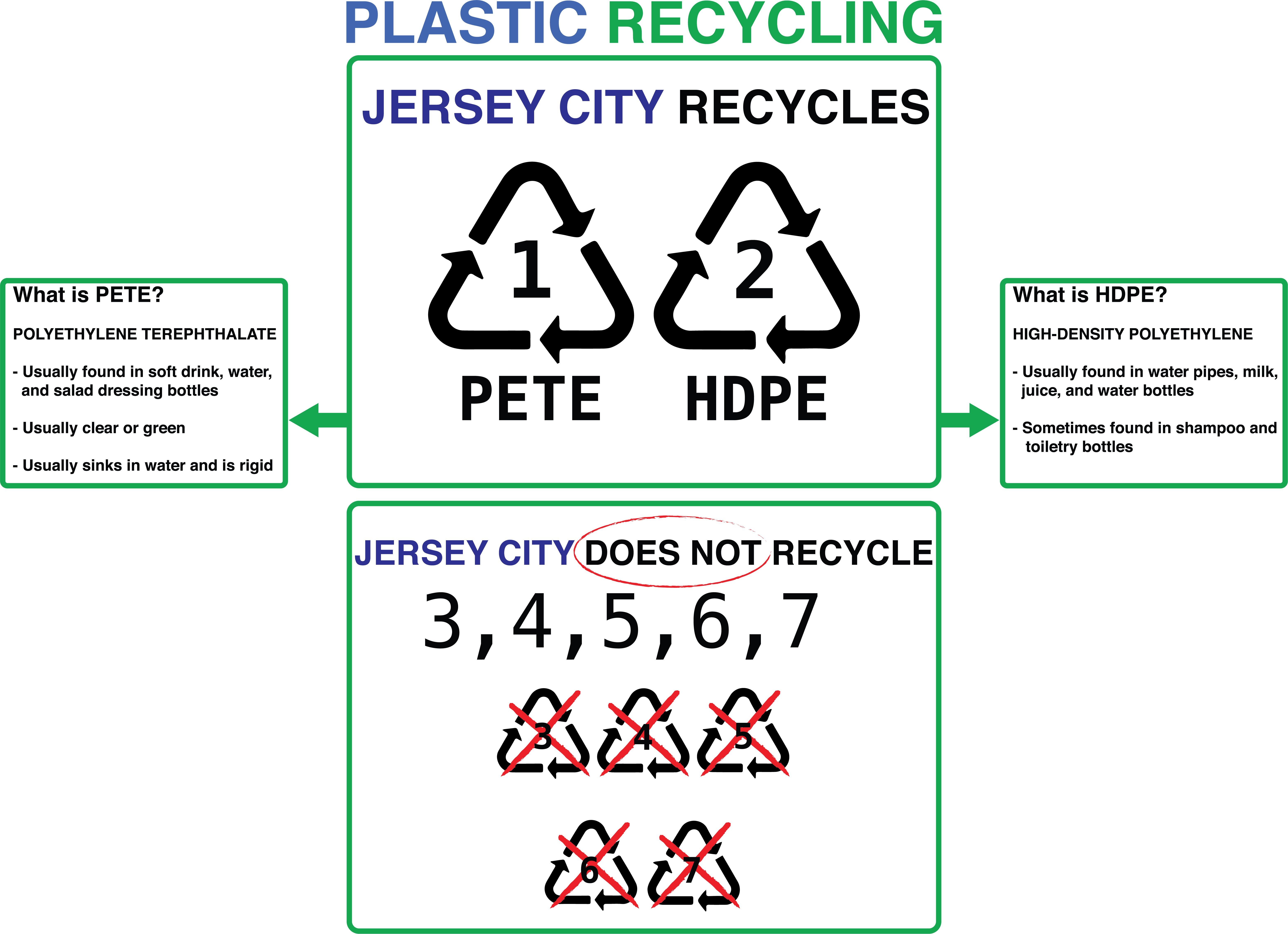 Jersey City Plastic Recycling Requirements