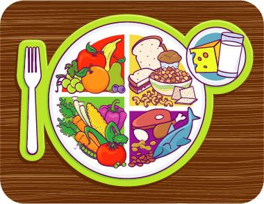 Healthy Food Plate Clip Art | Healthy food plate, Healthy plate, Healthy  work snacks