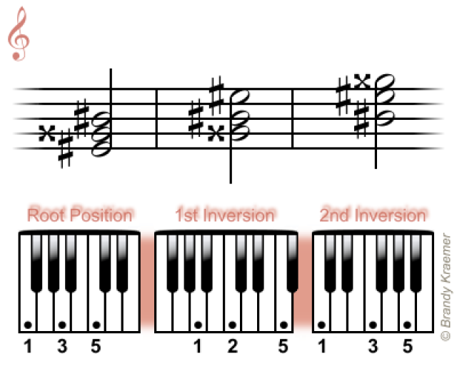 Easy Minor Chords for Piano | Bass Guitar | Pinterest | Pianos ...