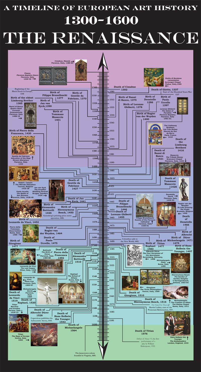 italian renaissance visual culture timeline click on picture the eye of bosch the prado epiphany essay and a renaissance timeline
