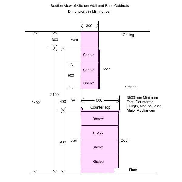 Kitchen Cabinet Dimensions, Kitchen Cabinets, Kitchen