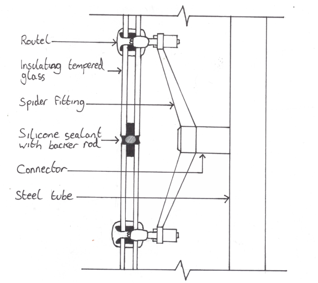 Glass Door System Mullion Detail : Curtain wall spider fitting e n g i r