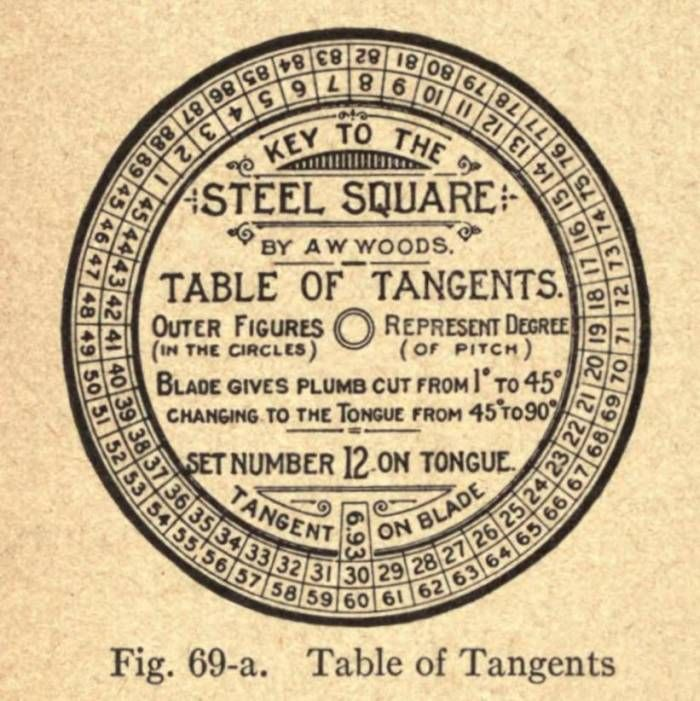 Key To The Steel Square Table Of Tangents Mandala Square Tables Tangent Square