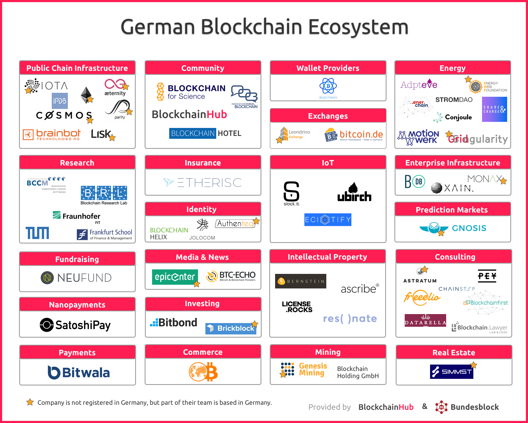 The German Blockchain Ecosystem Map Infographic