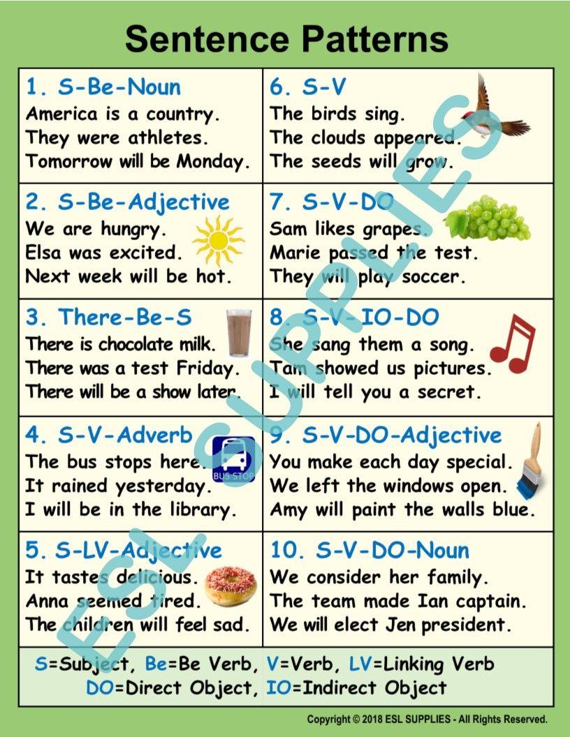 Sentence Patterns Anchor Chart Teaching Sentences Teaching