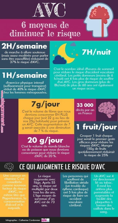 Science infographic Stroke Infographic: Façons de réduire le risque | DEAES | Pinterest | Santé, forme physique et bien-être