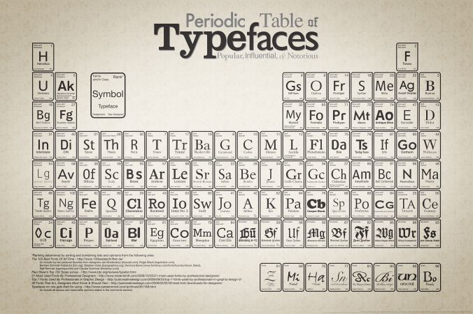 Periodic table of typefaces ) #typography #typefaces ➈ - best of periodic table s