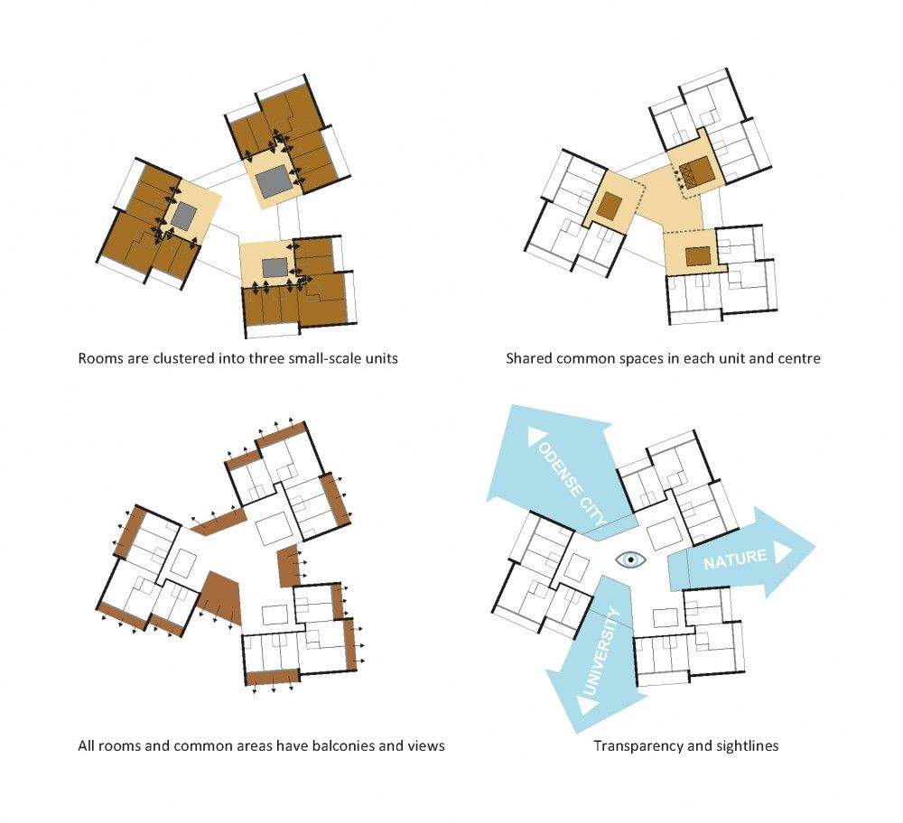 Housing Search Sites: Multi Family Compound Layout With Courtyard