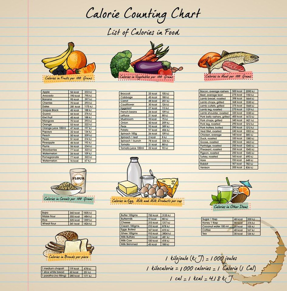 Calorie Chart For Each Food Group