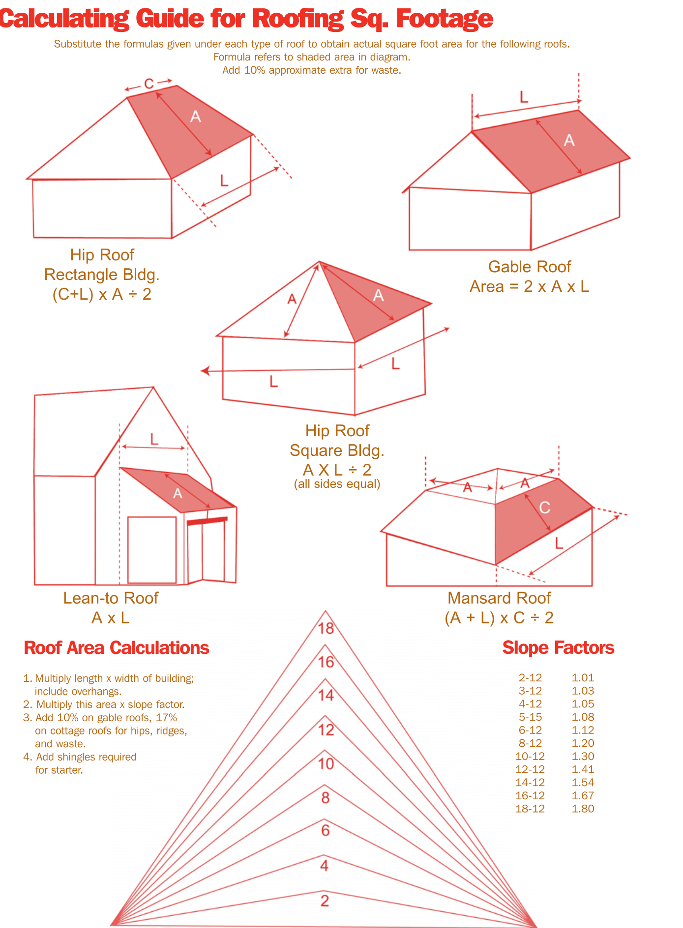 Roofing Is Measured In Squares To Figure Out Your Roof S Area A Simple Geometry Can Be Used The Key Is To Be A Roofing Estimate Roof Cost Roofing Calculator