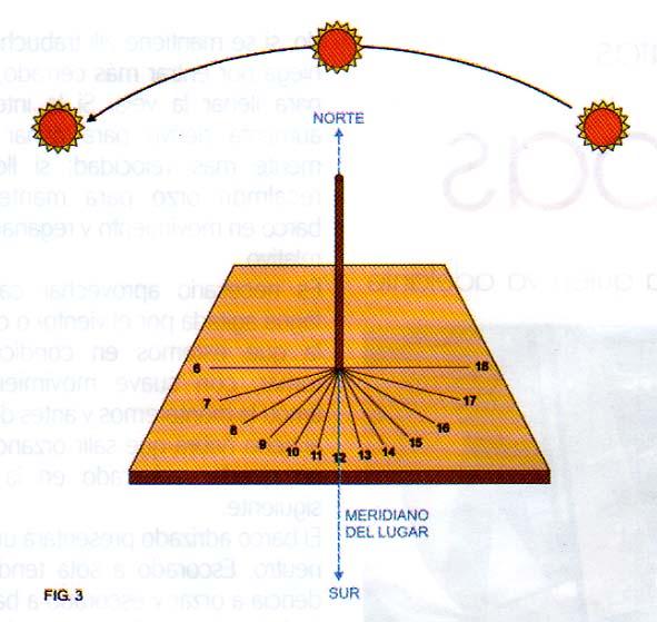 El Reloj Verdadero Nuestromar Reloj De Sol Petroleo Y Gas Reloj
