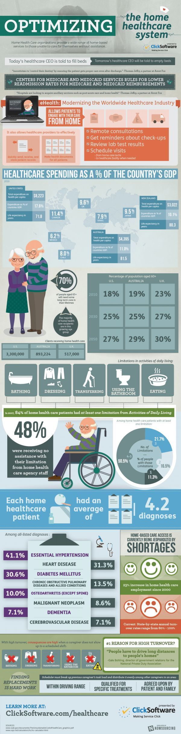 Infographic See How Ehealth Aids In Home Health Care Telemedicine