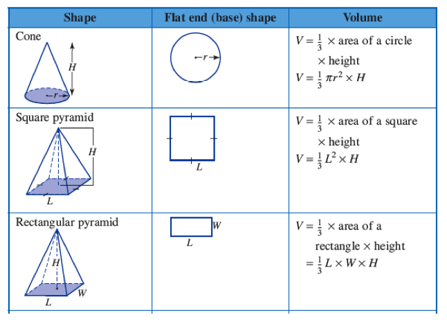method of measurement for lettable area pdf