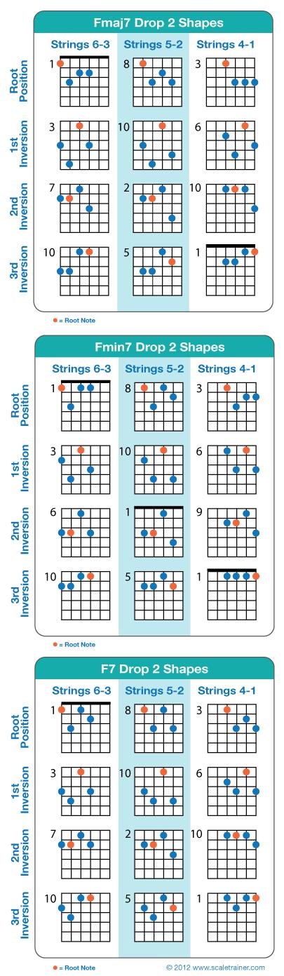 Drop 2 Chords Global Guitar Networkglobal Guitar Network Music