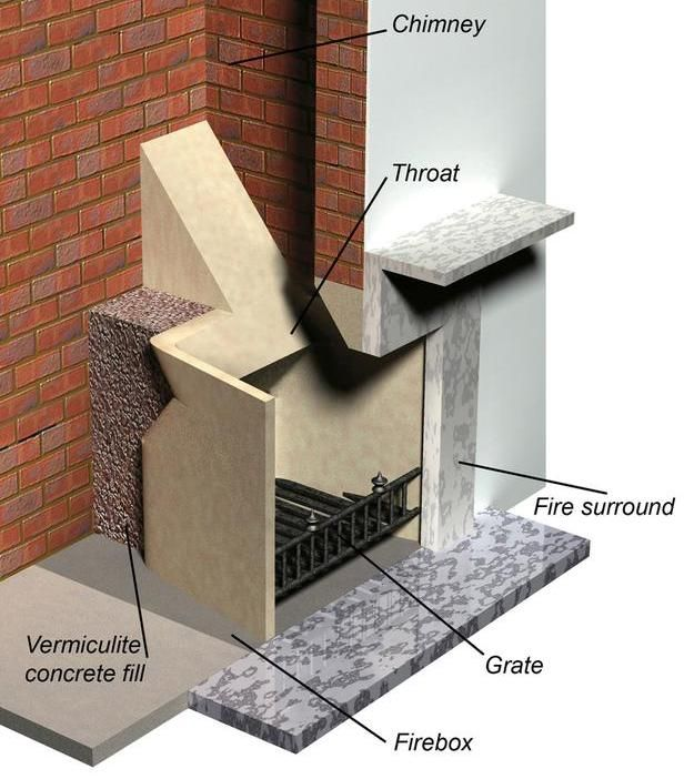 Build Or Remodel Your Own House Fireplace Problems Wood
