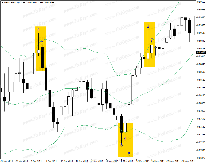 Using The Candlesticks Signals I Can Easily Understand The Color