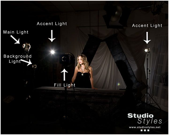 PhotoGenic Mono Spot Light Set-up  sc 1 st  Pinterest & PhotoGenic Mono Spot Light Set-up | Photography Lighting ... azcodes.com