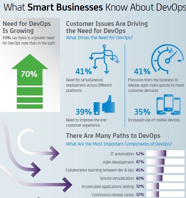 """This infographic entitled, """"What Smart Businesses Know About DevOps"""" features highlights from a new world-wide study of 1300 senior IT decision-makers from large organizations about key topics in DevOps awareness, adoption, implementation, and benefits. Provides an at-a-glance look at the top research results."""