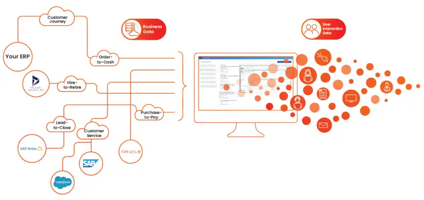 What Is Task Mining Desktop Recorder Celonis Intelligent Business Cloud Task Mining Solutions Task Order To Cash Business Data