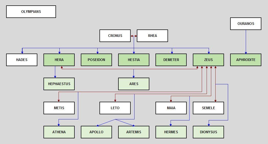 The Olympians Family Tree Greek Gods And Goddesses Olympus Greek Gods And Goddesses