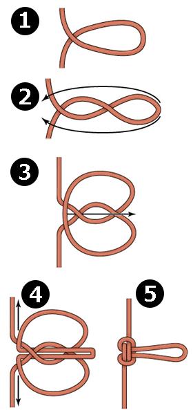 蝶結び This might make an interesting closure used with buttons or twisted knots.