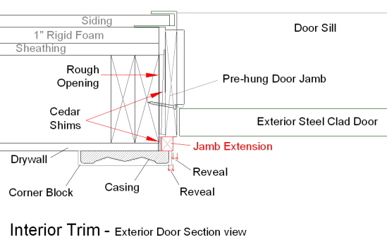 Exterior Door Section Details Basement Pinterest Extensions Doors And Window