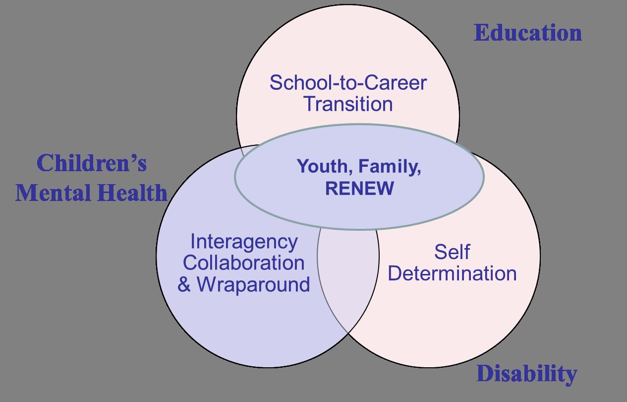 A Three Circle Venn Diagram The Top Circle Is Titled