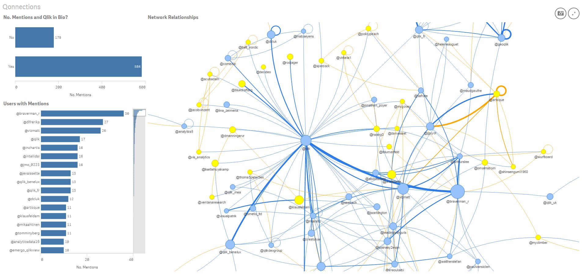 Network vis chart sample dimensions node identifier network vis chart sample dimensions node identifier node label number calls node parent identifier node group pooptronica