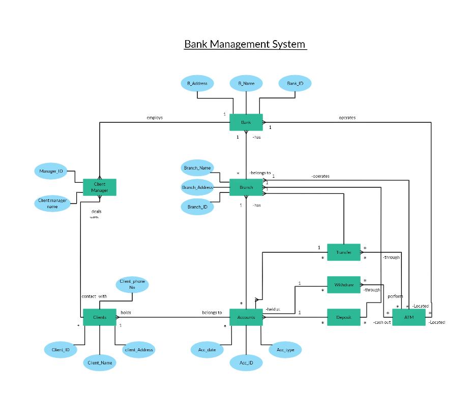 Er Diagram For Banking System Relationship Diagram Diagram System